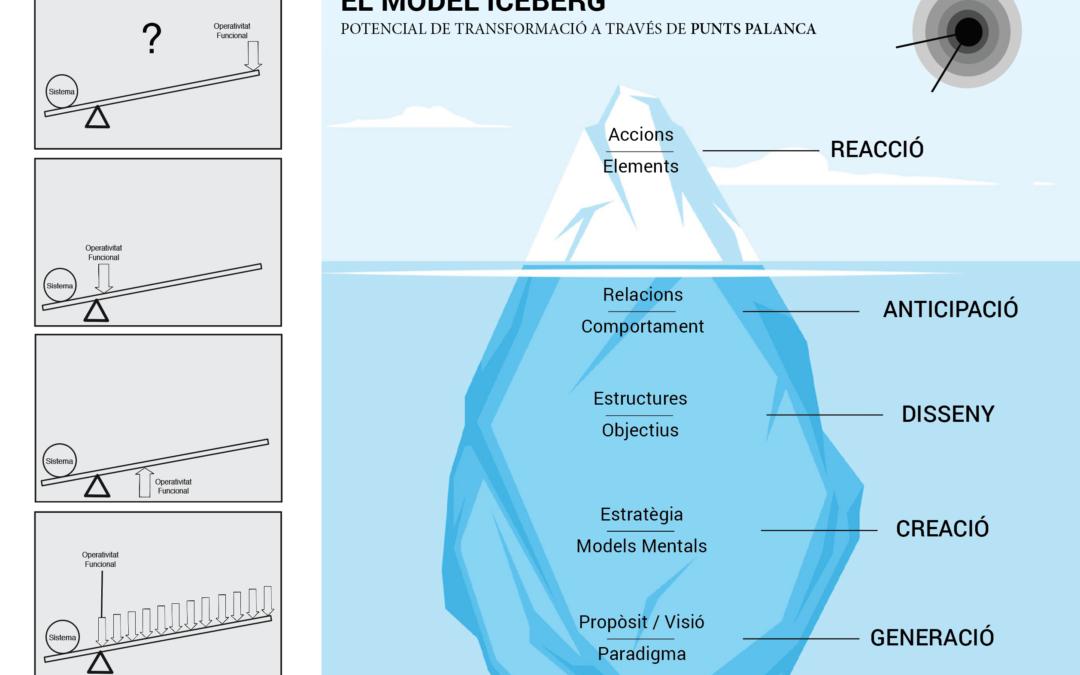El Model Iceberg