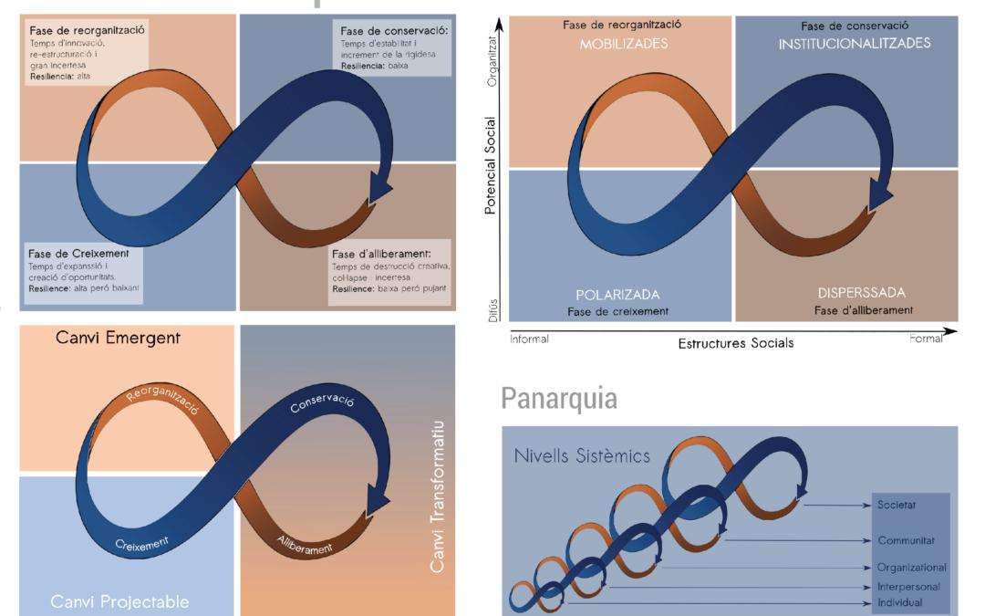 Cicle del Canvi Adaptatiu
